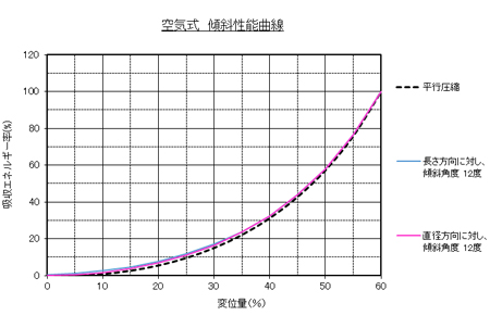 比較グラフ