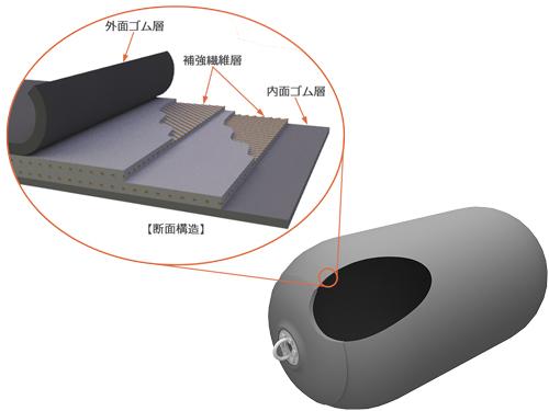 空気式防舷材 ISOタイプ