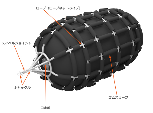 ロープネット式