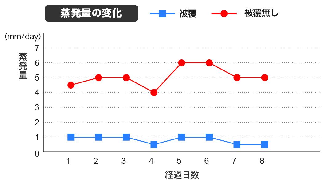 グラフ:蒸発量の変化