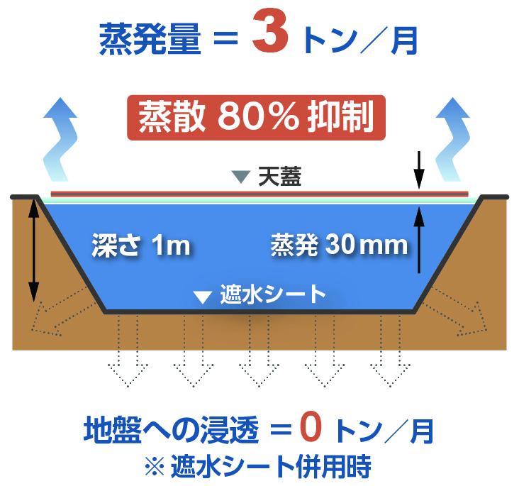 天蓋システム適用後:蒸発量=3トン/月(蒸散80%抑制)