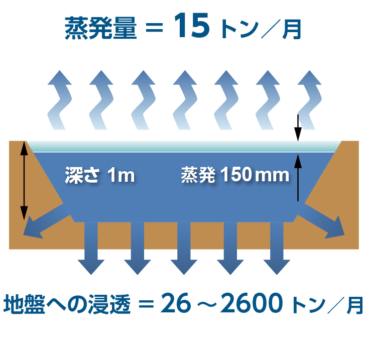 天蓋システム適用前:蒸発量=15トン/月